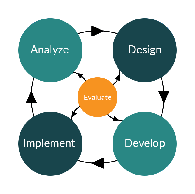 ADDIE model instructional design