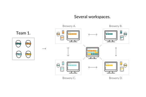 One team - several workspaces