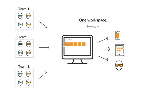 Several teams - one workspace