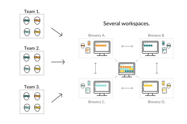 Several teams - several workspaces