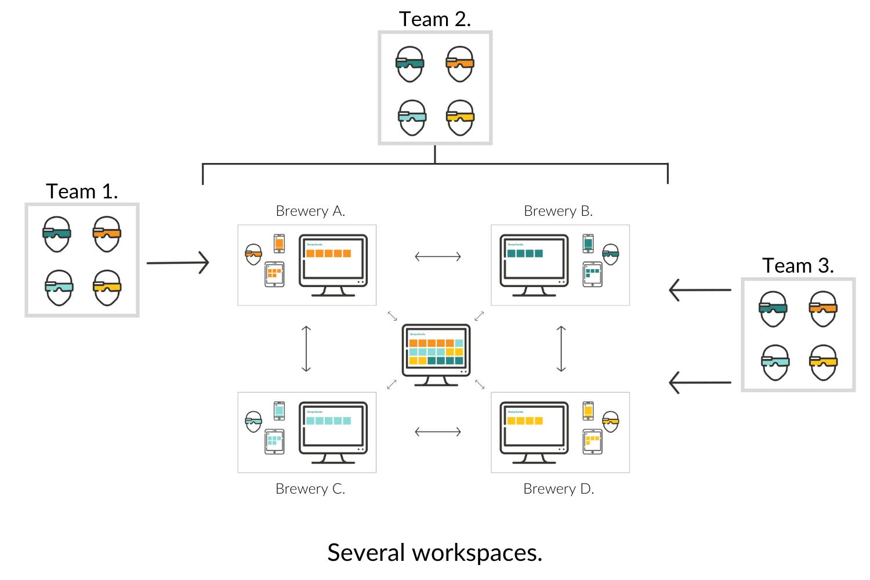 Several teams - specific workspaces